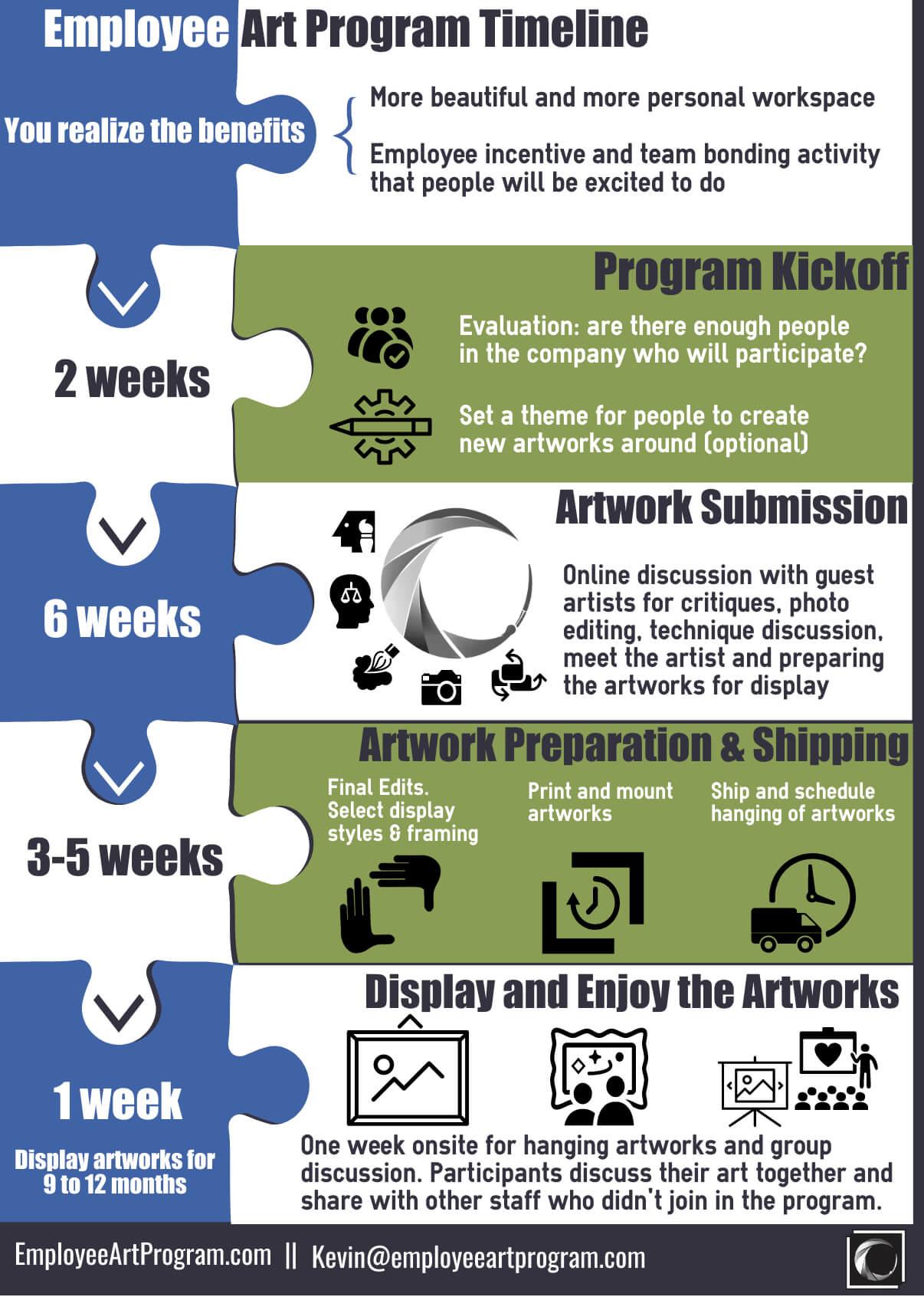 Employee Art Program Timeline